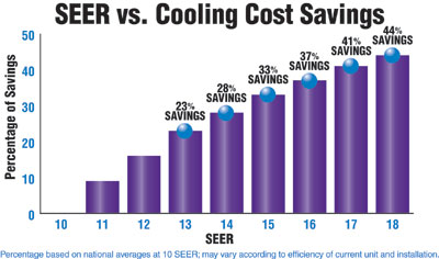 Seer System Bertie Heating Amp Air Conditioning Llc